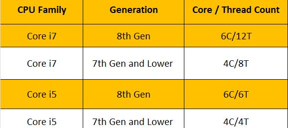 i5 vs i7